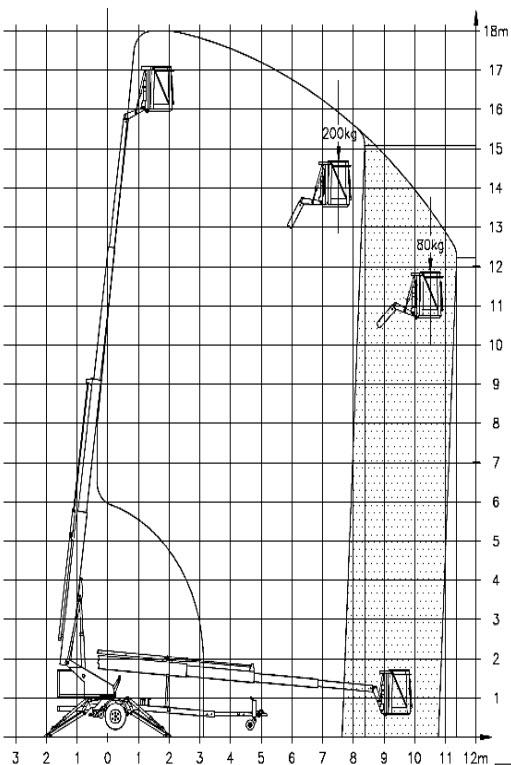 hub_18_denka_lift_arbeitsdiagramm